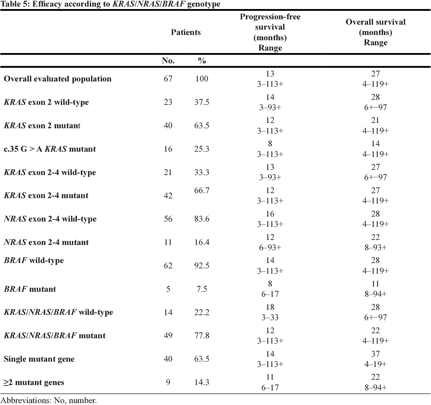 Table 5 From Kras Nras And Braf Mutations Detected By Next Generation Sequencing And Differential Clinical Outcome In Metastatic Colorectal Cancer Mcrc Patients Treated With First Line Fir B Fox Adding Bevacizumab Bev To