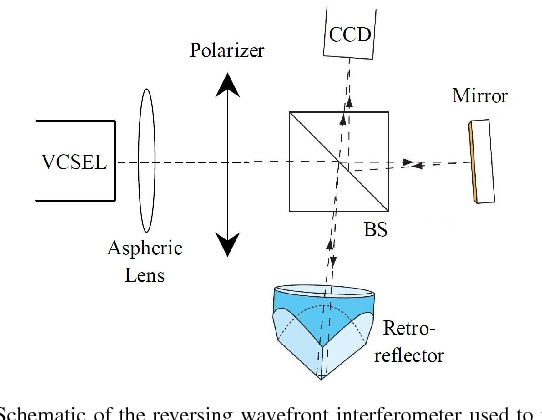 Spatial Coherence Properties of Pulsed Red VCSELs - Semantic