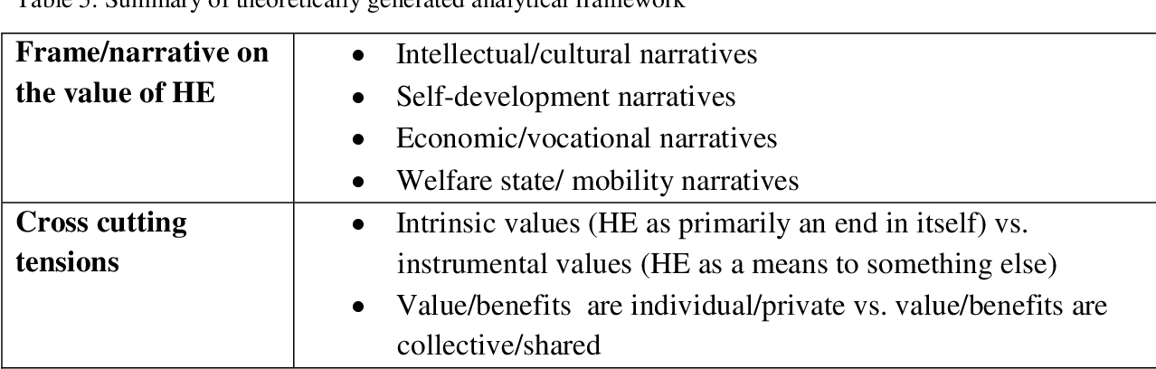 PDF] An integrative perspective on the value of a bachelors