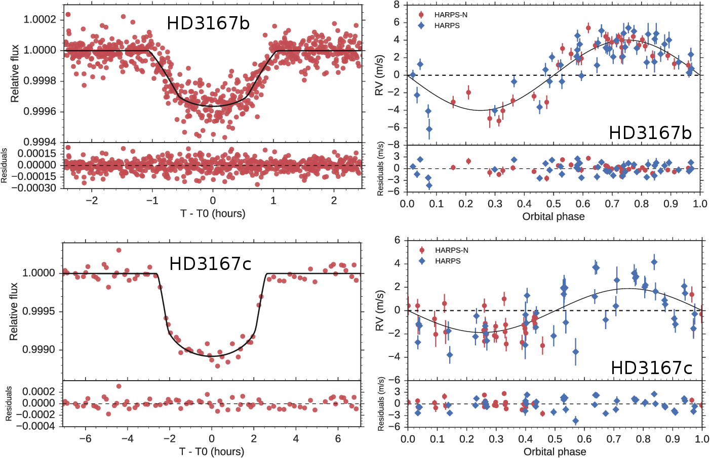 Figure 9 from The transiting multi-planet system HD3167: a