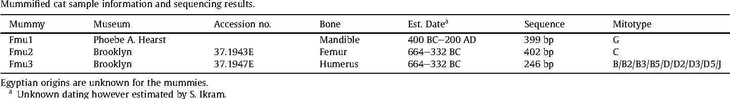 Cats of the Pharaohs: Genetic Comparison of Egyptian Cat