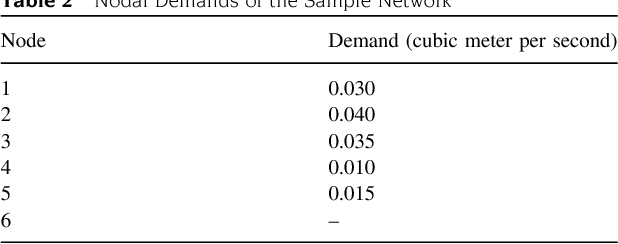 Analysis of water distribution networks using MATLAB and