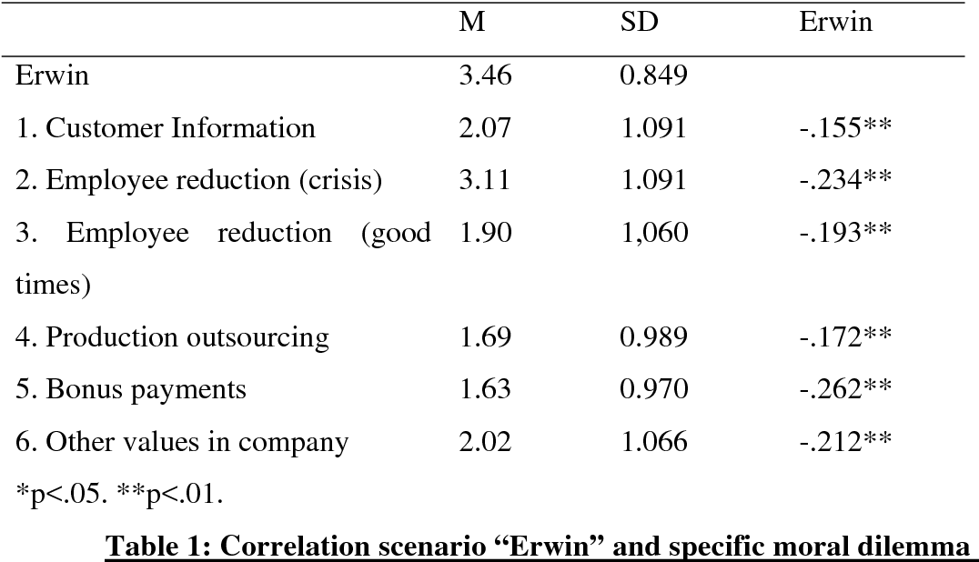 Decision Criteria in Ethical Dilemma Situations: Empirical
