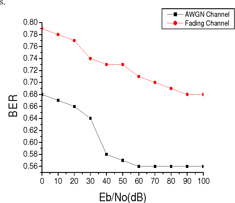 Figure 4 from COMPARATIVE STUDY OF BIT ERROR RATE (BER) FOR