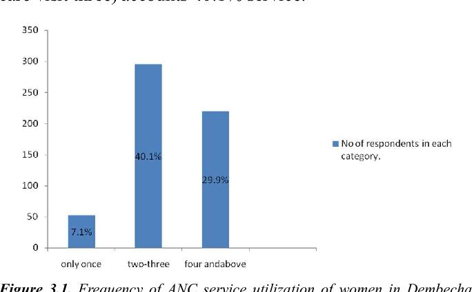 Figure 3 1 from Postnatal Care Service Utilization and