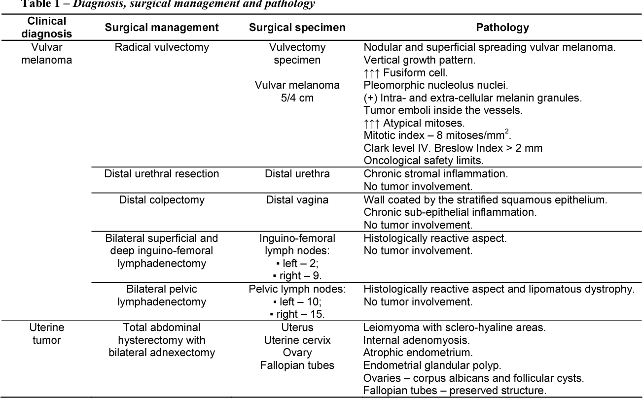 Table 1 from Surgical pathology, management and outcome in