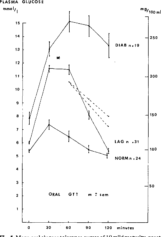 Is a lag-storage curve an early sign of diabetes? - Semantic
