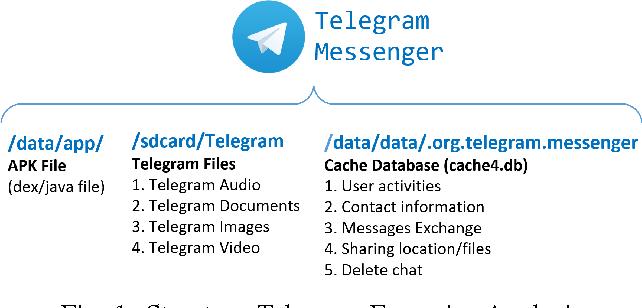 Figure 1 from Digital forensic analysis of Telegram