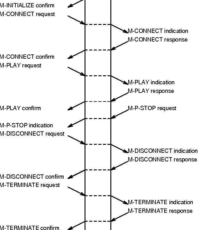 Figure 5 from MCAM: An Application Layer Protocol for Movie
