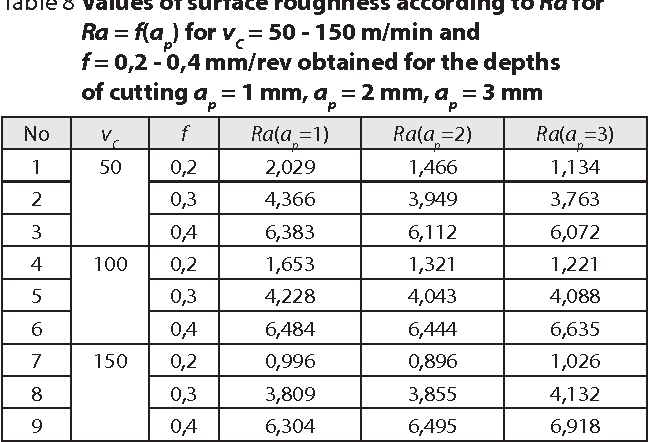 Table 8 from PREDICTING THE SURFACE ROUGHNESS IN THE DRY