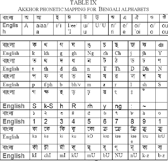 Table Ix From How To Translate Unknown Words For English To Bangla Machine Translation Using Transliteration Semantic Scholar