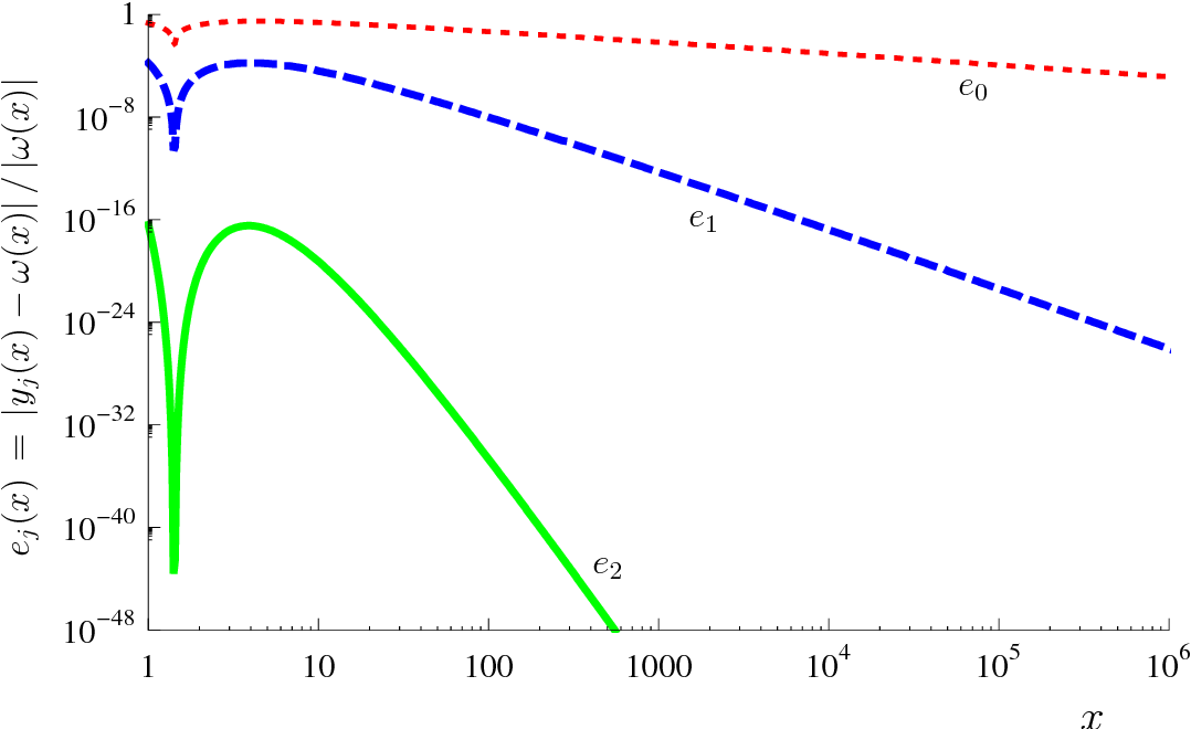 Figure 1 from Efficient resolution of the Colebrook equation