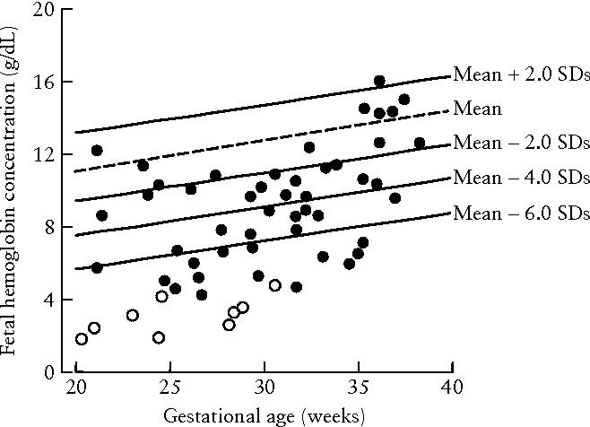 Figure 2 from Prediction of fetal anemia in rhesus disease