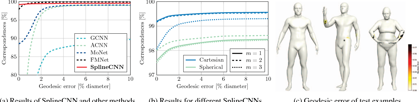 SplineCNN: Fast Geometric Deep Learning with Continuous B
