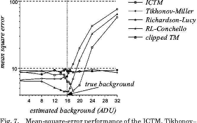 Fig. 7. Mean-square-error performance of the ICTM, Tikhonov– Miller, Richardson–Lucy, RL–Conchello, and clipped TM algorithms measured around the edges of the object.