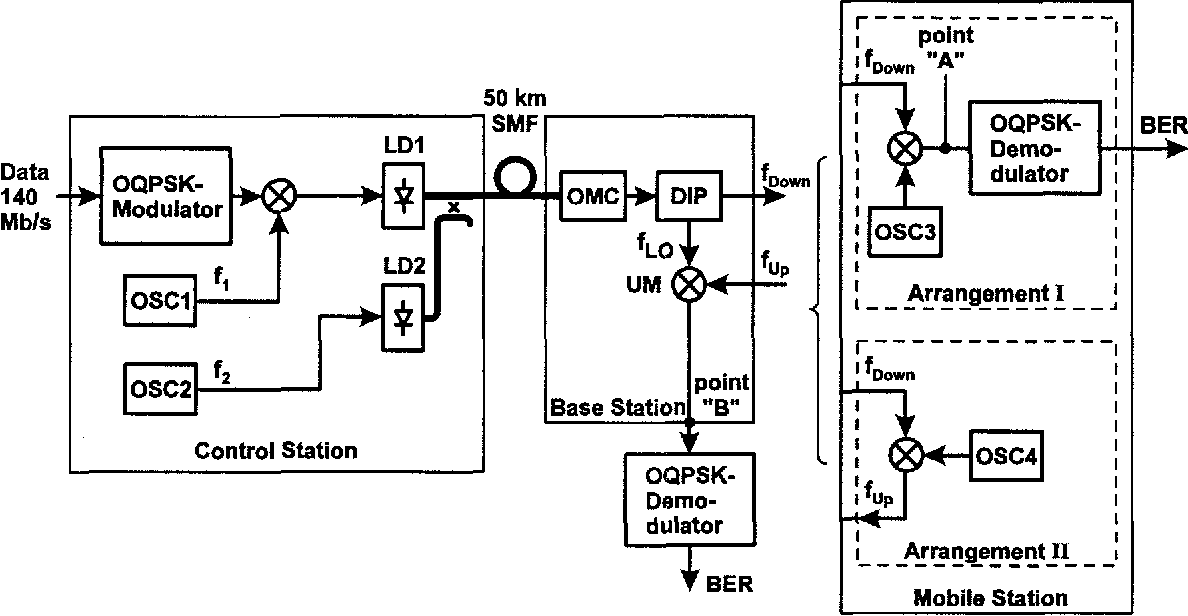 Figure 2 from Fibreoptic microwave generation for