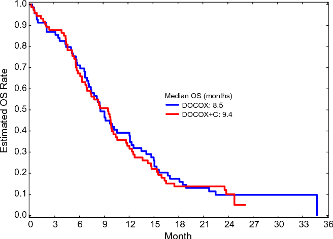 Figure 3 From Results Of Docetaxel Plus Oxaliplatin Docox