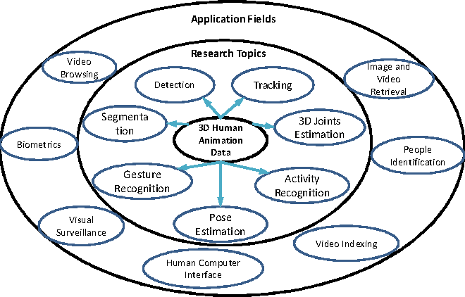Figure 2 from A software pipeline for 3D animation
