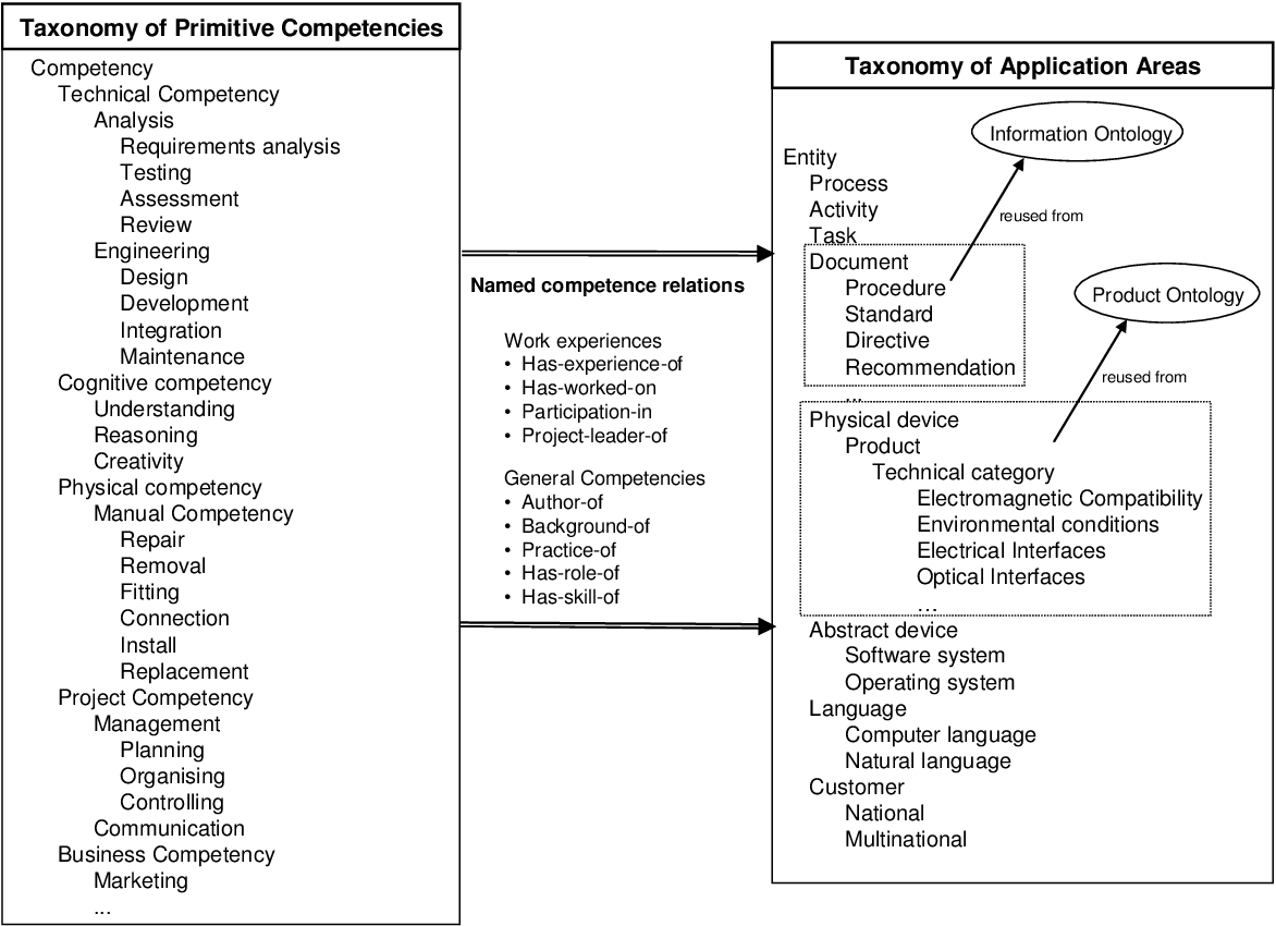 Figure 2 From A Knowledge Engine Architecture For A Competence Management Information System Semantic Scholar