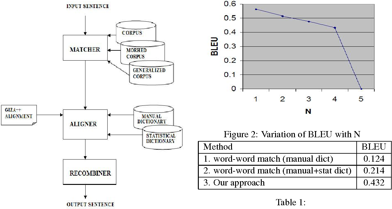PDF] A Hybrid Approach to Example based Machine Translation for ...