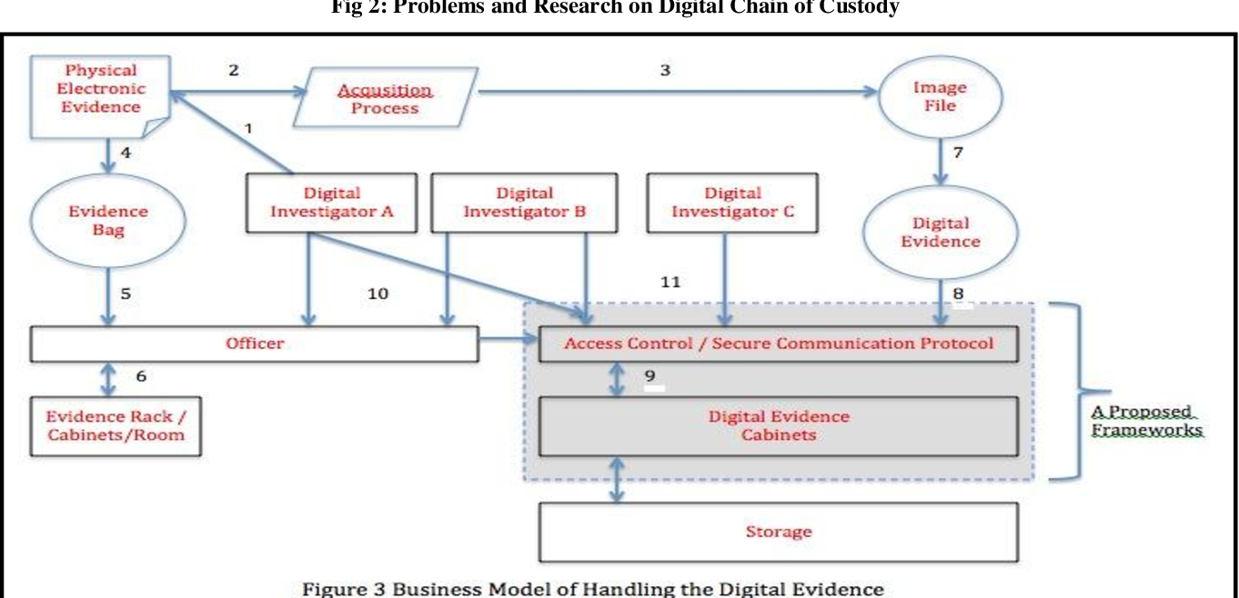 Digital Evidence Cabinets A Proposed Framework For Handling Digital Chain Of Custody Semantic Scholar