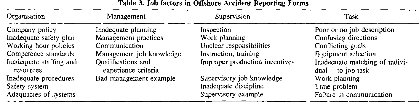 The contribution of human factors to accidents in the