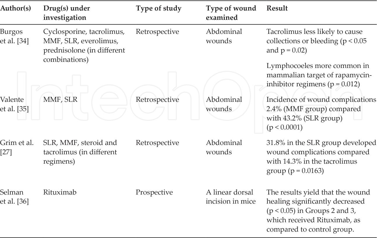 PDF] Wound Care in Immunobullous Disease - Semantic Scholar