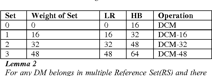 Table 3 from A Set Combine Map Method for Manual Synthesis