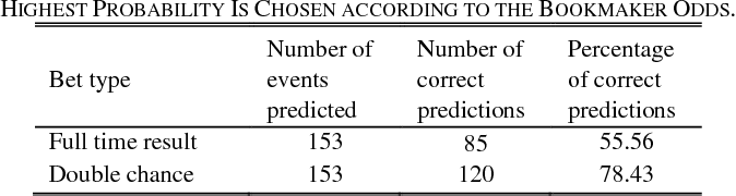 PDF] Prediction of Football Match Outcomes Based On