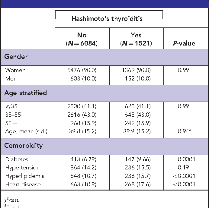 Table 1 From Cancer Risk In Patients With Hashimoto S Thyroiditis A Nationwide Cohort Study Semantic Scholar