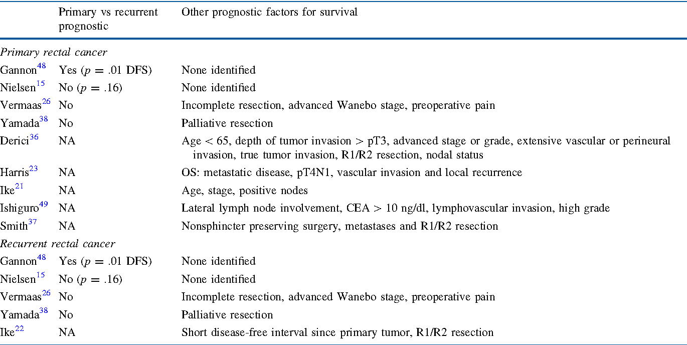 Table 3 From Multivisceral Resection In Colorectal Cancer A Systematic Review Semantic Scholar