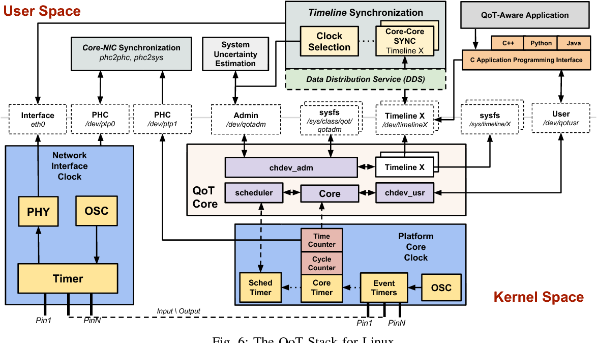 Figure 6 from Timeline: An Operating System Abstraction for Time-Aware  Applications | Semantic Scholar
