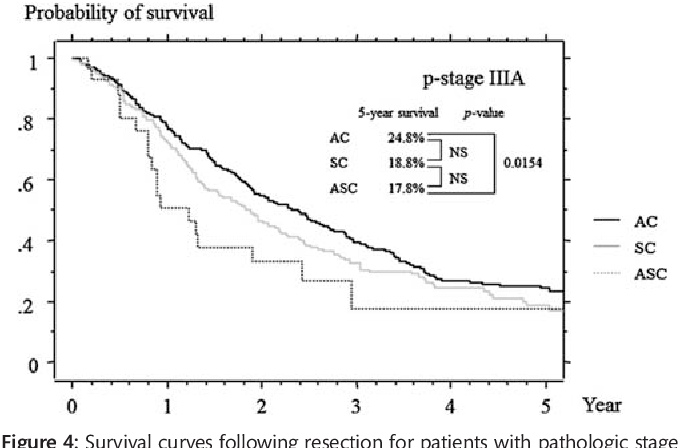 Figure 4: Survival curves following resection for patients with pathologic stage IIIA adenocarcinoma (AC), squamous cell carcinoma (SC) and adenosquamous carcinoma (ASC).