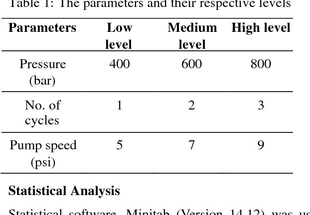 PDF] Cell rupture of recombinant escherichia coli using high ...