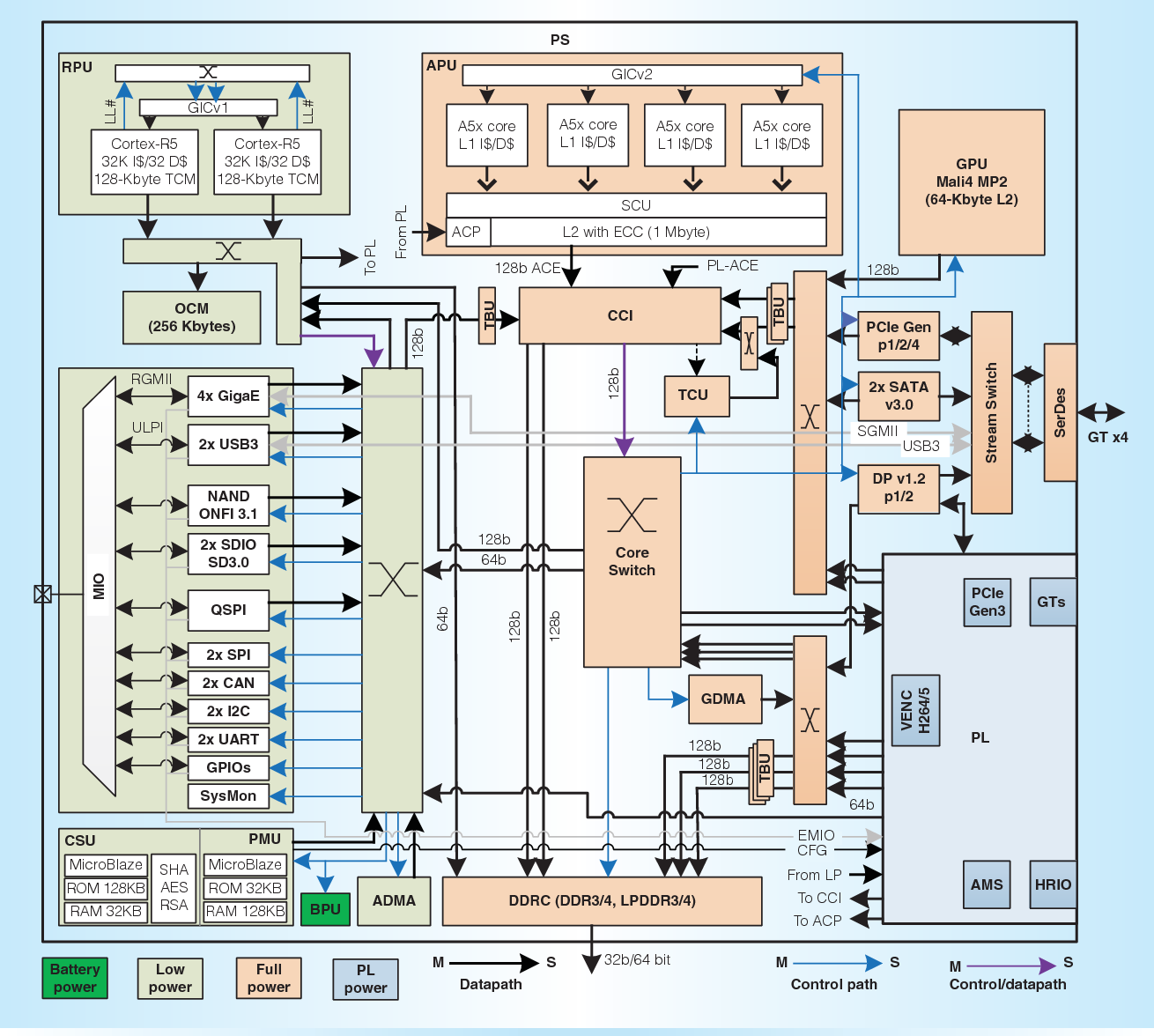 A 16-nm Multiprocessing System-on-Chip Field-Programmable