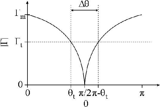 figure 2.35