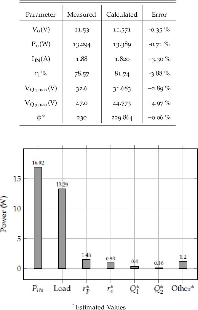 figure 7.10