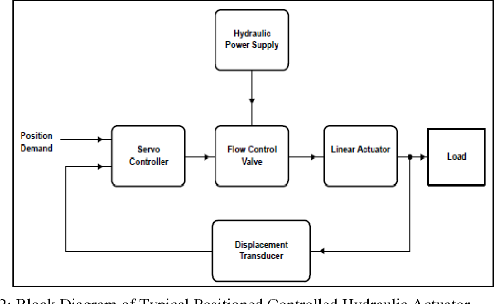 PDF] Feed forward linear quadratic controller design for an