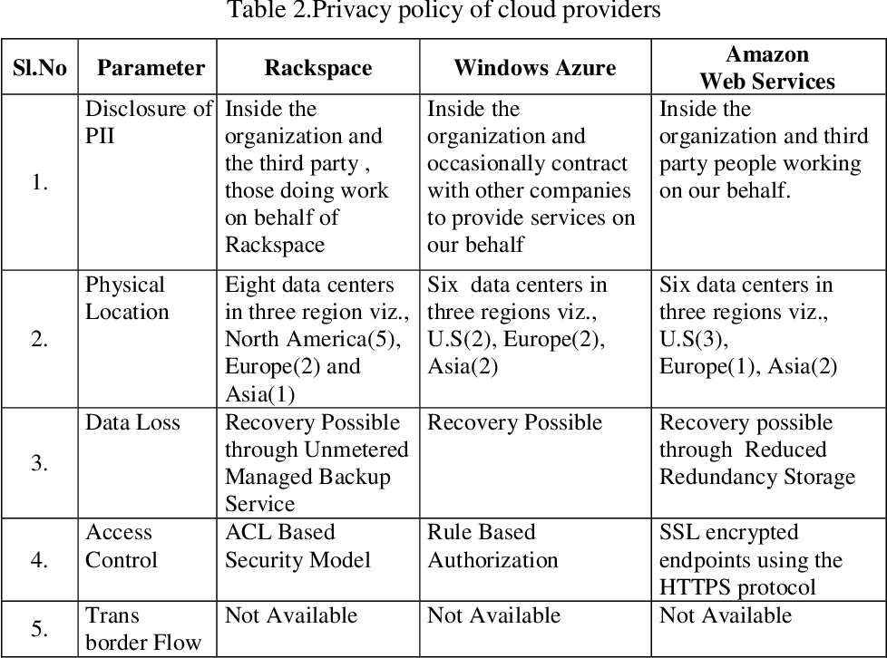 Table 2.Privacy policy of cloud providers