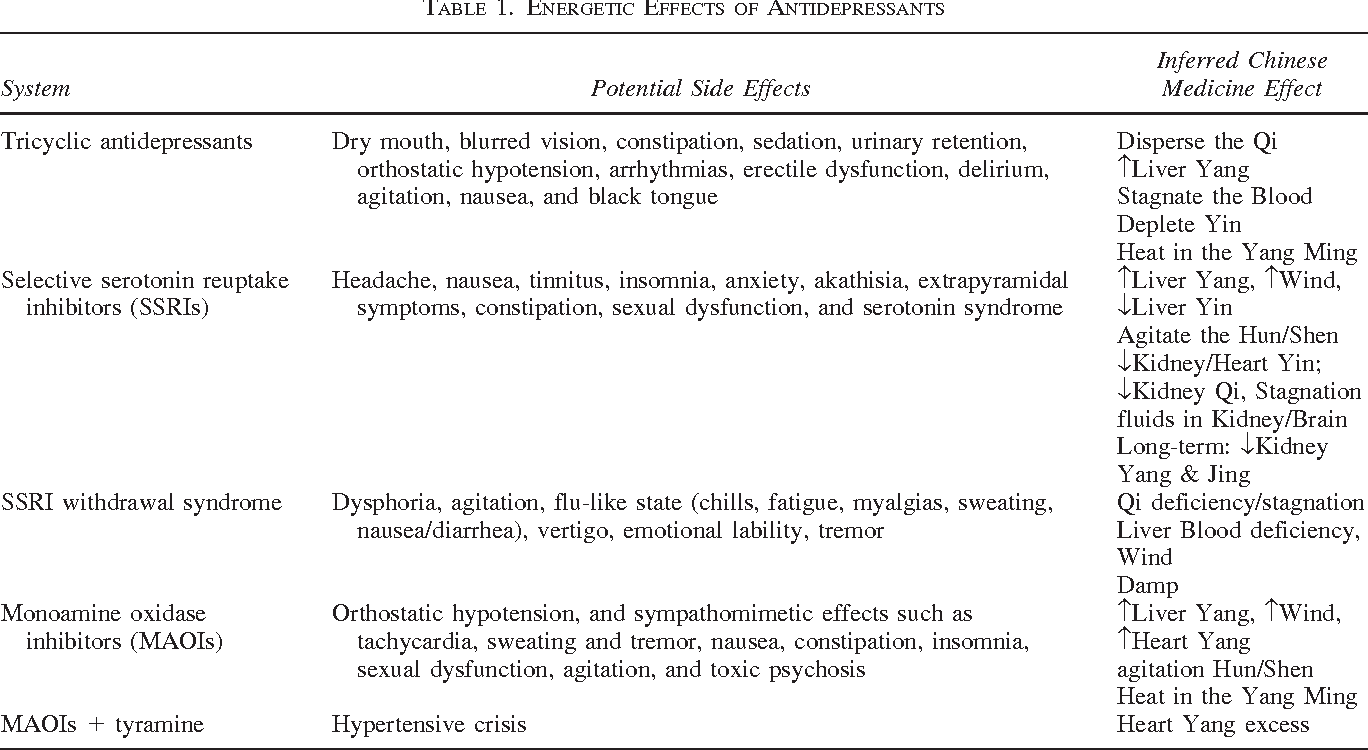 Table 1 from Drugs and Acupuncture: The Energetic Impact of