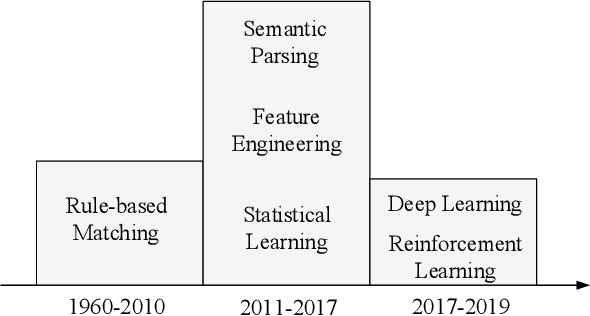 PDF] The Gap of Semantic Parsing: A Survey on Automatic Math