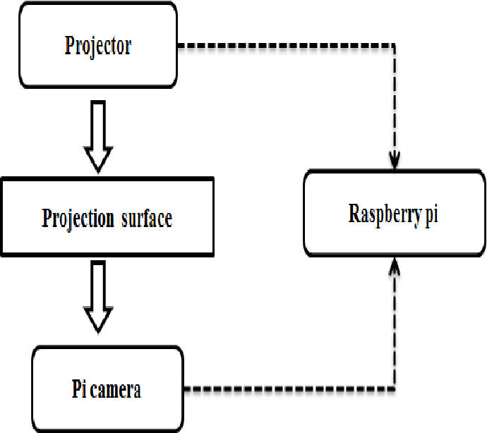 The design of touch detection HCI system based on raspberry