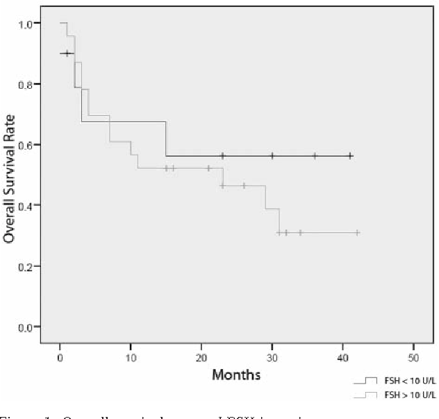 Prognostic Value Of Serum And Ascites Levels Of Estradiol Fsh Lh And Prolactin In Ovarian Cancer Semantic Scholar