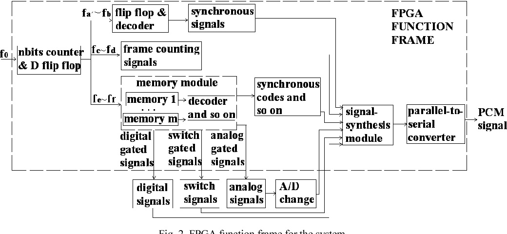 Figure 2 From Data Acquisition System Design For Missile Telemetry And Telecontrol Based On Fpga Semantic Scholar