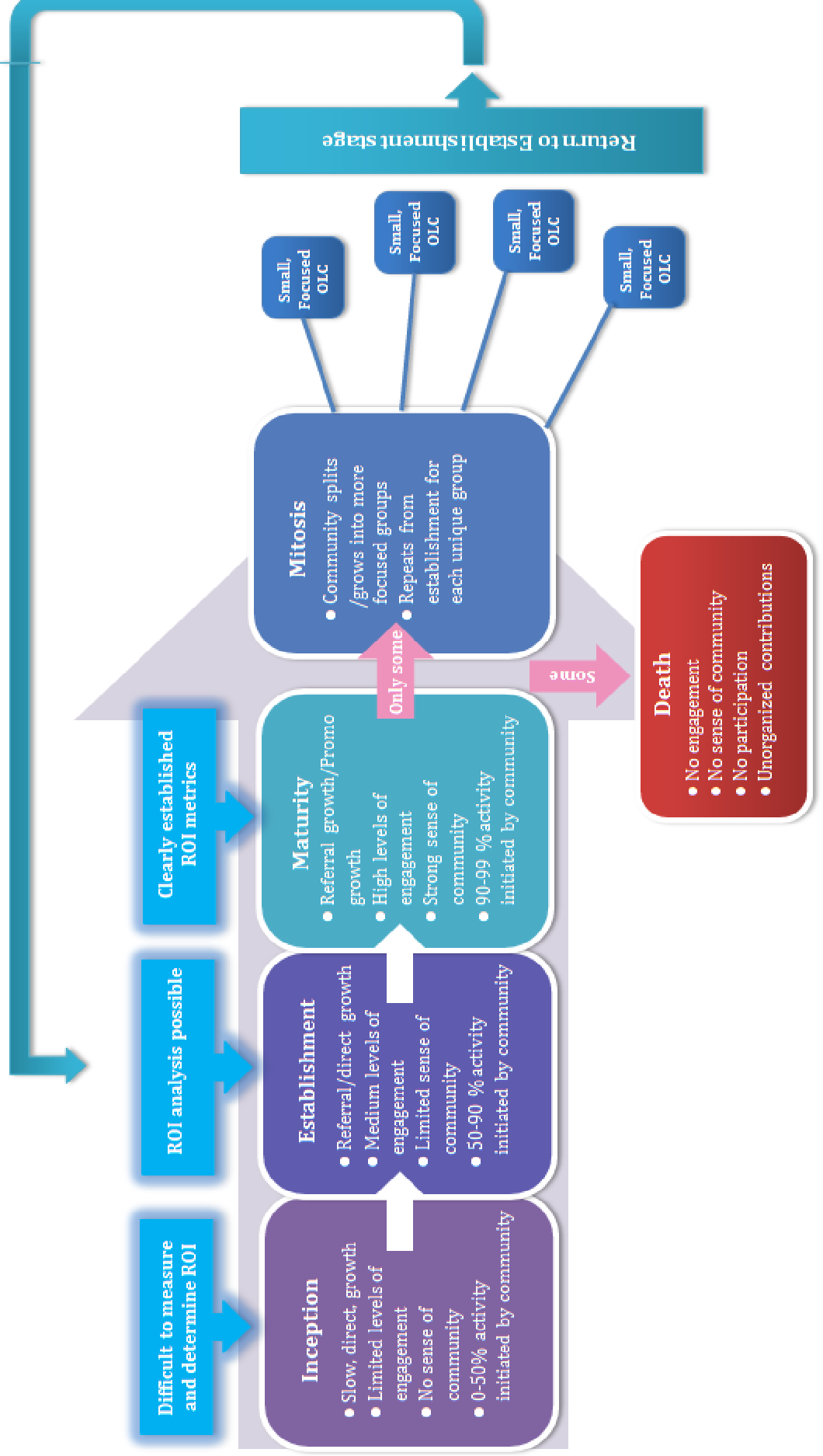 Figure 6: Own Model: The online community life-cycle