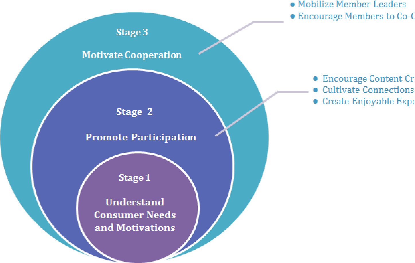 Figure 8: Three stage process in fostering and sustaining engagement in online communities
