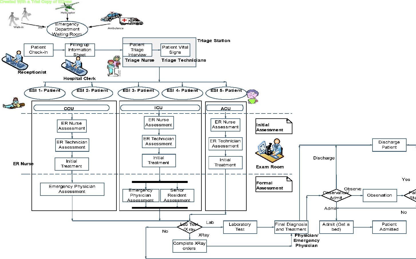 PDF] A Simulation Based Study in a Hospital Emergency