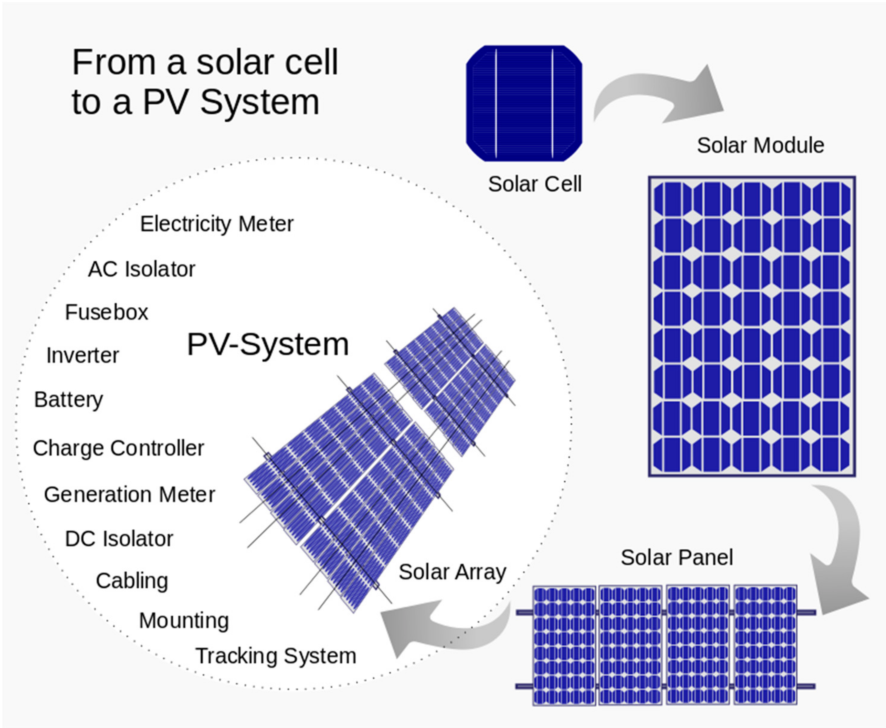 PDF] Solar Panel Supplier Selection for the Photovoltaic