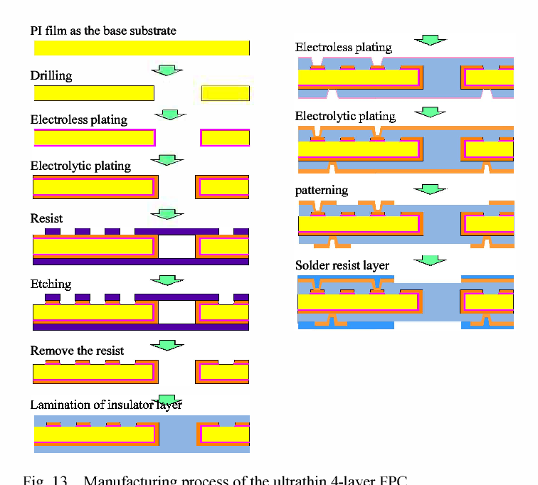 Figure 13 from Ultrathin 4-layer flexible printed circuits