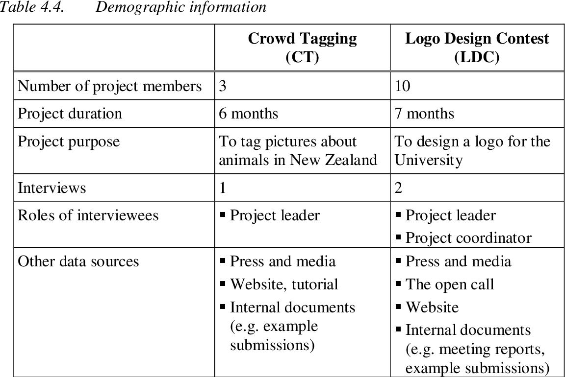 PDF] Establish Crowdsourcing as an Organisational Business